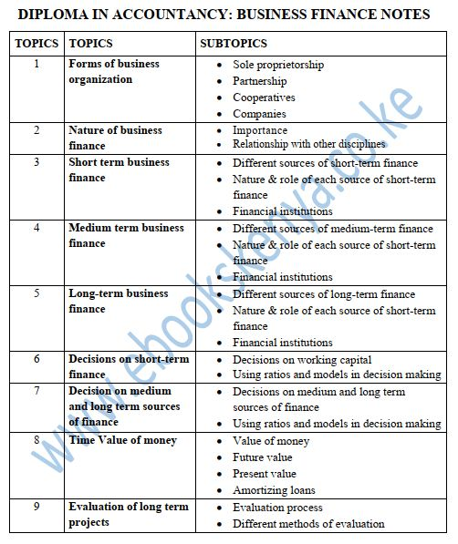 Diploma in accountancy Business Finance notes