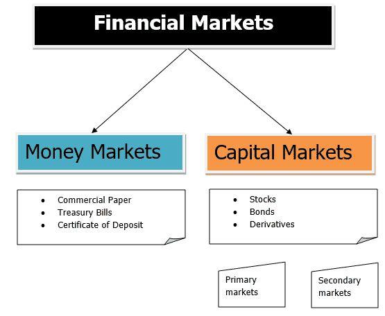 Financial Markets Money Market
