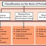 Medium term finance