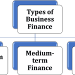Nature of Business Finance – KNEC