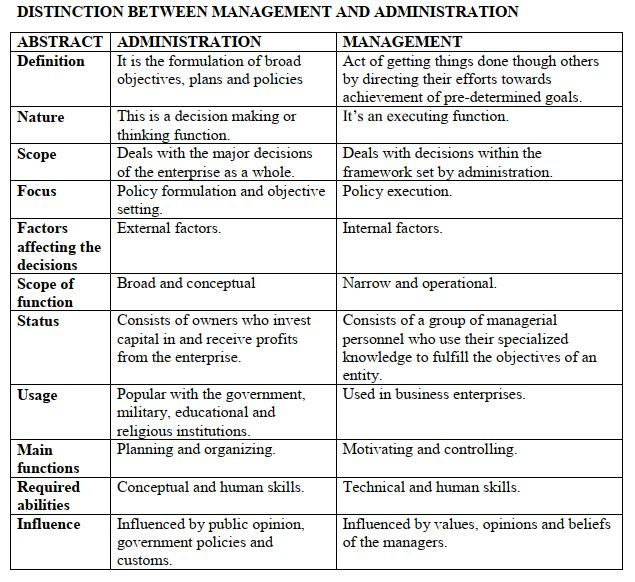 DISTINCTION BETWEEN MANAGEMENT AND ADMINISTRATION